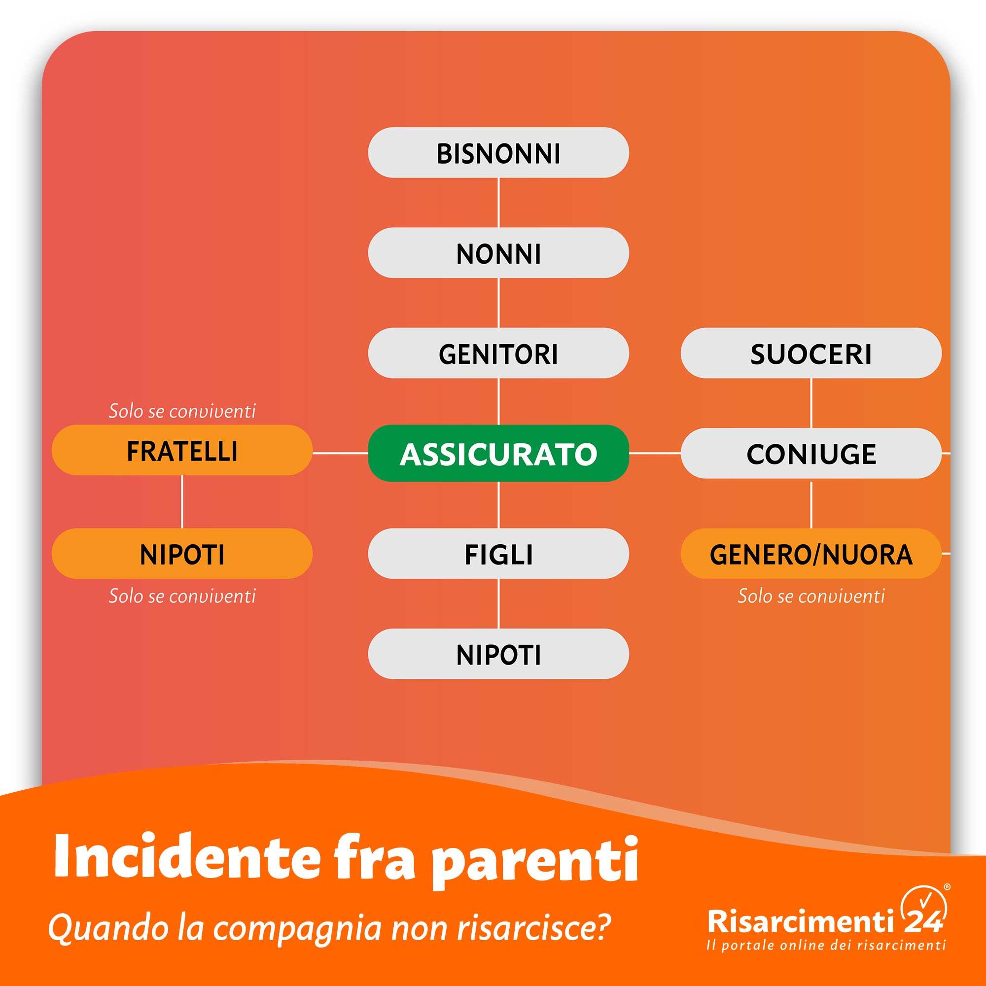 Incidente fra parenti